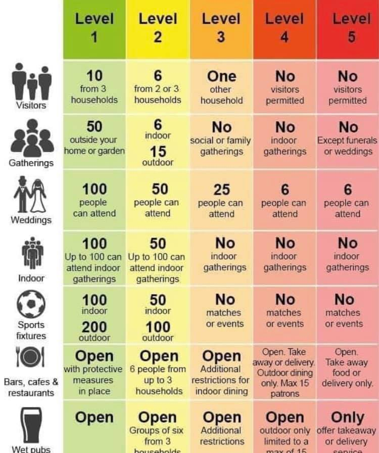 chart new guidelines